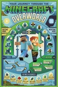 Plakát Minecraft: Overworld Biome – Minecraft dárek k Vánocům pro kluky i holky